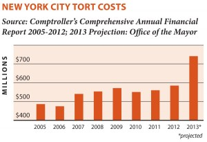 New York City Tort Costs