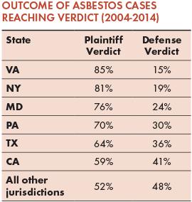 Outcome of Asbestos Cases Reaching Verdict (2004-2014)