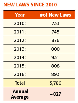 New Laws Since 2010