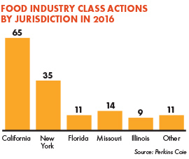Food Industry Class Actions by Jurisdiction in 2016