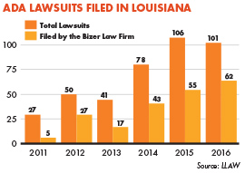 ADA Lawsuits Filed In Louisiana