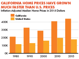 CA Home Prices Have Grown Much Faster Than U.S. Prices