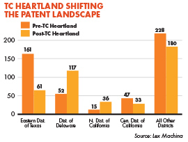 TC Heartland Shifting The Patent Landscape