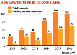 ADA Lawsuits Filed In Louisiana