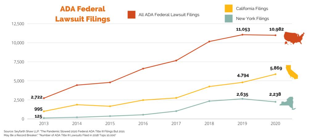 ADA federal lawsuit filings in New York and California 2013, 2014, 2015, 2016, 2017, 2018, 2019, 2020