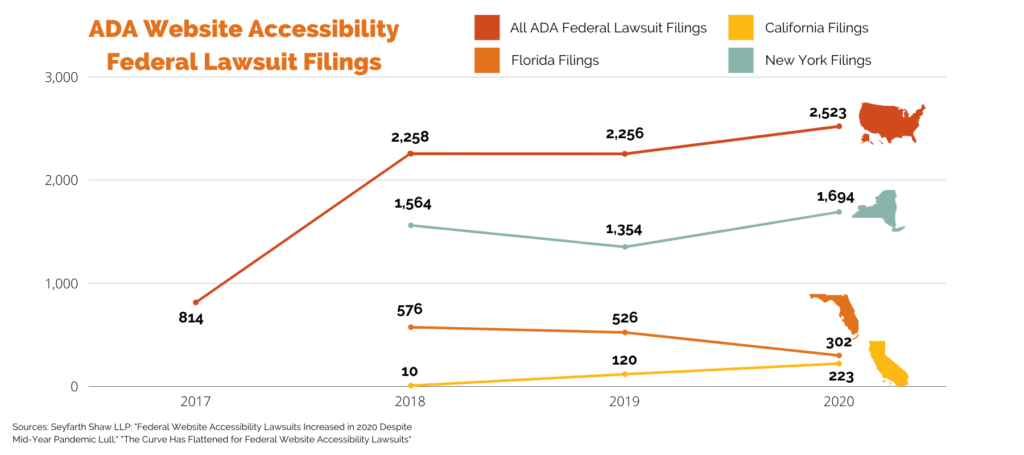ADA website accessibility federal lawsuit filings in New York and California 2013, 2014, 2015, 2016, 2017, 2018, 2019, 2020