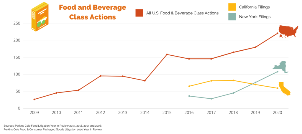 Food and beverage class action lawsuits in New York and California 2016, 2017, 2018, 2019, 2020