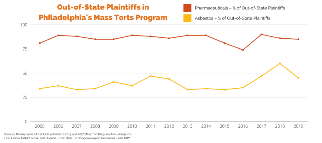 Out-of-State plaintiffs in Philadelphia's mass torts program in pharmaceutical litigation and asbestos litigation 2005, 2006, 2007, 2008, 2009, 2010, 2011, 2012, 2013, 2014, 2015, 2016, 2017, 2018, 2019
