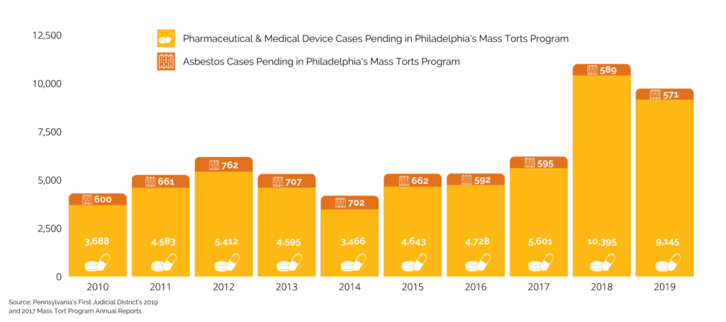 Philadelphia Pennsylvania pending pharmaceutical medical device asbestos cases in mass torts program complex litigation center 2010 2011 2012 2013 2014 2015 2016 2017 2018 2019